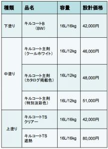キルコート価格表