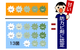 カビに対する防カビ剤の効果