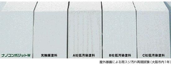 ナノコンポジットと他塗料比較