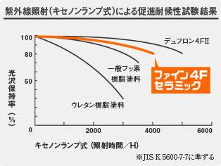4Fセラミックの紫外線からの影響