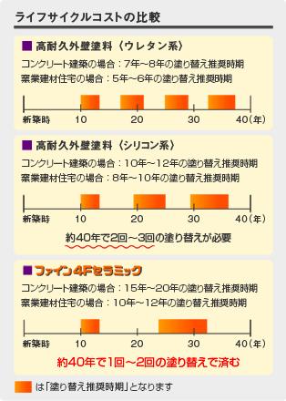 ファイン4Fセラミックのライフサイクルコスト
