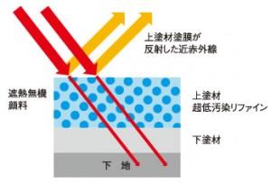 低汚染塗料の遮熱性能
