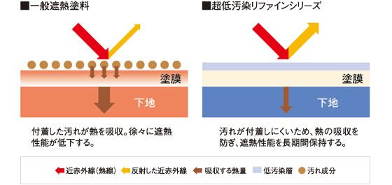 低汚染塗料の遮熱性