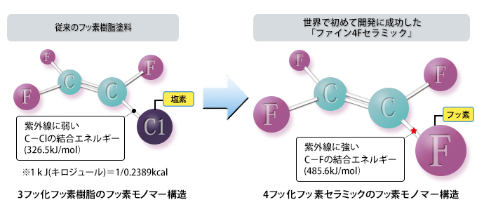 ファイン4Fセラミック構造