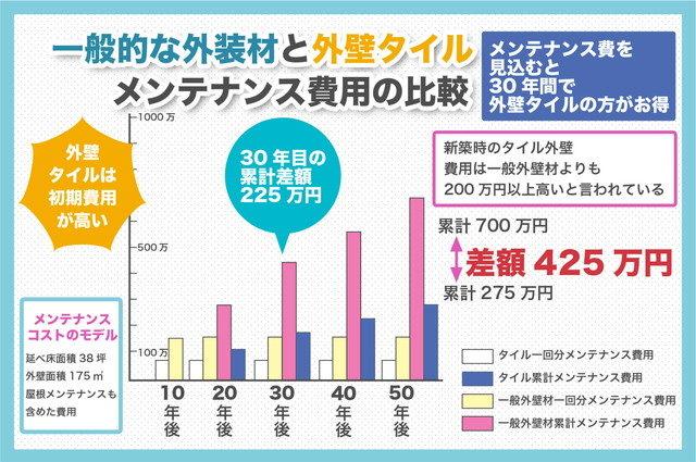 一般的な外装材と外壁タイルメンテナンス費用の比較