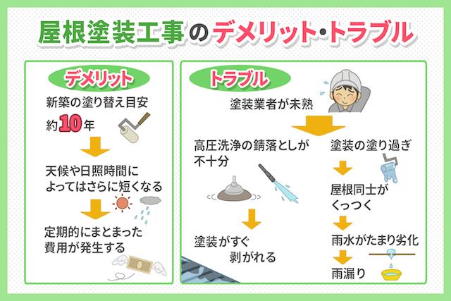 屋根塗装工事のデメリット・トラブル