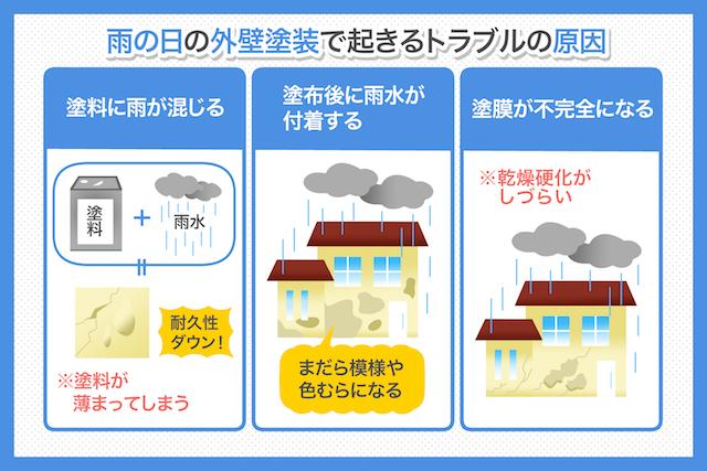 雨の日の外壁塗装で起きる7つのトラブル事例_03