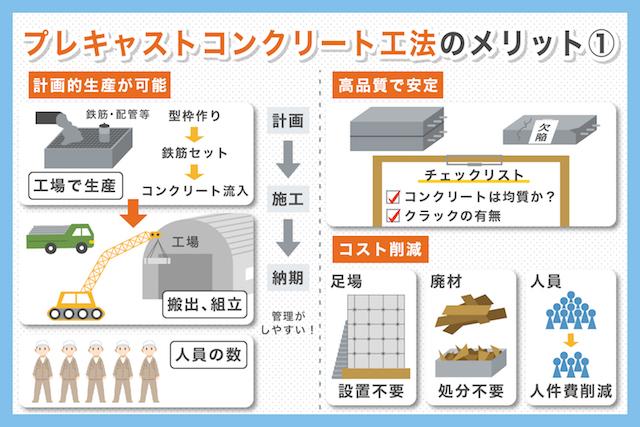 プレキャストコンクリート(PC工法)のメリット・デメリット_01