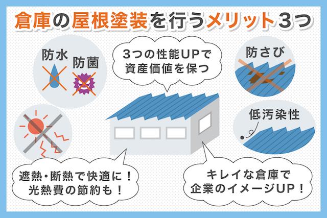 倉庫の屋根塗装をするなら絶対に知っておきたい3つのポイント_02