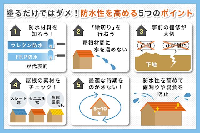 塗るだけはNG!屋根塗装で防水性を確実に高める5つのポイント_01