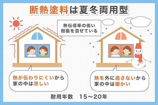 約20%の節電効果も期待できる屋根断熱塗料の特徴を解説_01