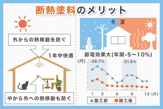 約20%の節電効果も期待できる屋根断熱塗料の特徴を解説_04