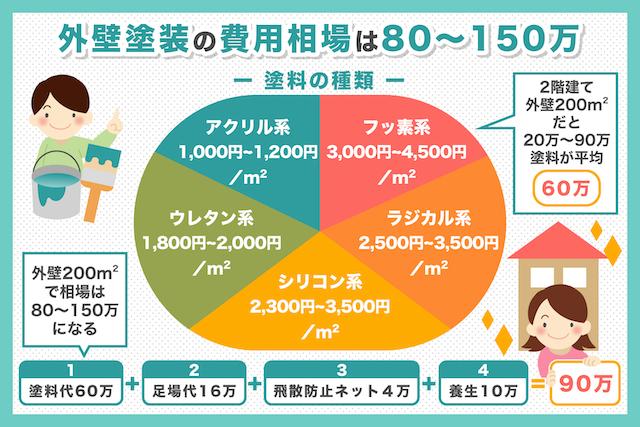 【最新版】外壁塗装の費用相場は80〜150万円!塗料別に徹底解説