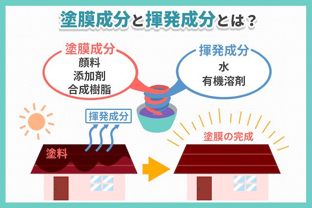 塗料を構成する3成分「顔料・添加剤・合成樹脂」について塗装の達人が解説