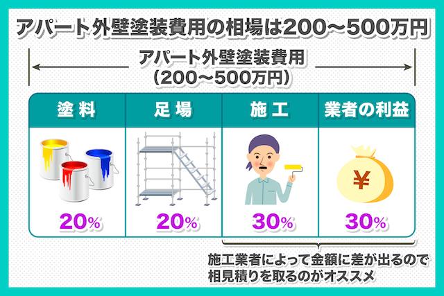 アパート外壁塗装の費用相場は200〜500万円!内訳を解説