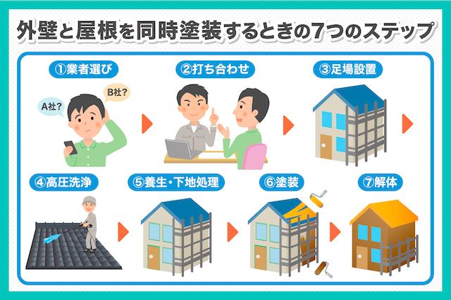 外壁塗装と屋根塗装を同時に行えば約16万円お得!同時施工のポイントを紹介