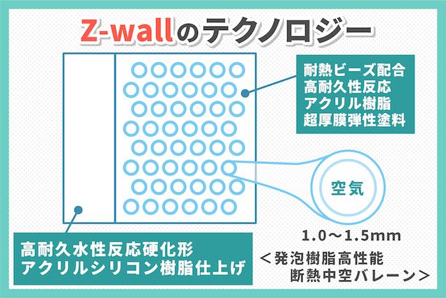 遮熱材「Zウォール」について分かりやすく解説