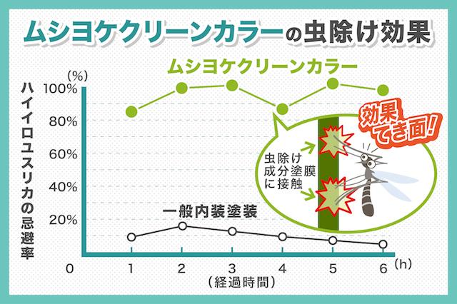 害虫を寄せつけない特殊仕上げ材「ムシヨケクリーンカラー」を徹底解説!