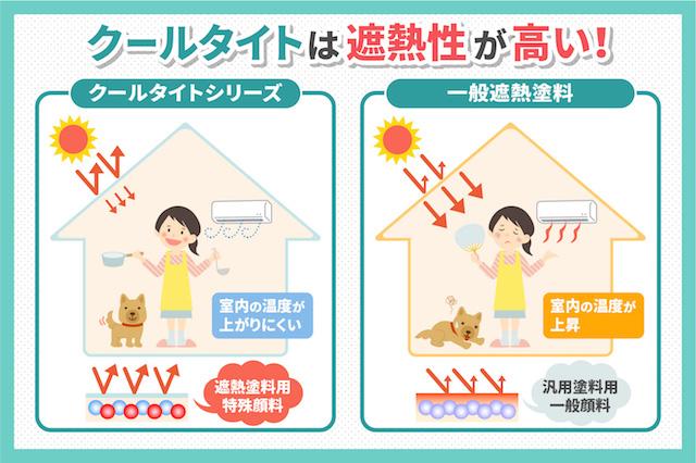 遮熱塗料「クールタイト」の2つの特徴を詳しく紹介.jpg