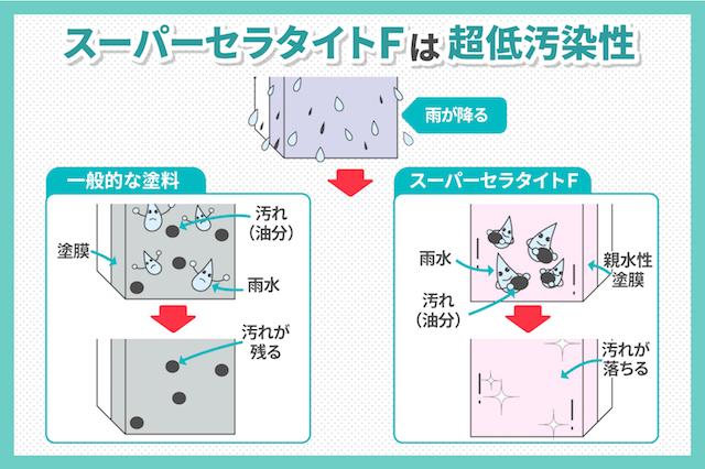 親水性のある塗料「スーパーセラタイトF」について詳しく解説