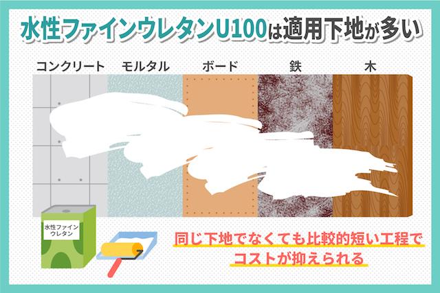 外壁用水性塗料「水性ファインウレタンU100」の5つの魅力をプロが徹底解説