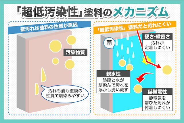 外壁用水性塗料「スーパーオーデフレッシュ」シリーズについて詳しく解説