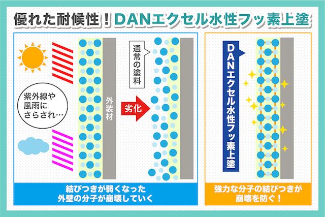 上塗り外壁塗料「DANエクセル水性フッ素上塗」の3つの魅力を紹介