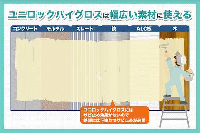 建築塗料「ユニロックハイグロス」の3つの魅力を外壁のプロが解説