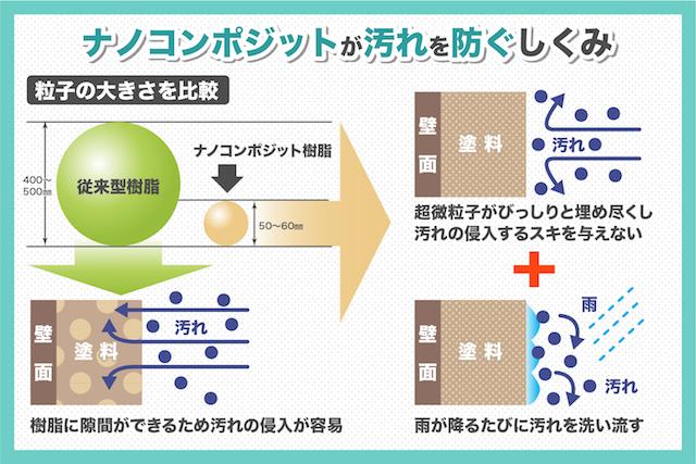 エコ塗料「ナノコンポジット」シリーズが優れている3つのポイント